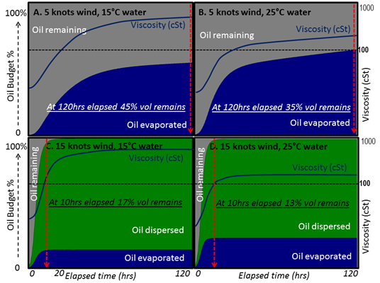 Image of Figure 3: Marine Diesel – oil budget and viscosity over time (120hrs) at 15°/25°C and in 5/15knot winds