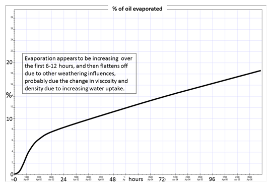 Image of Figure 5: Evaporation percentage over 120 hours
