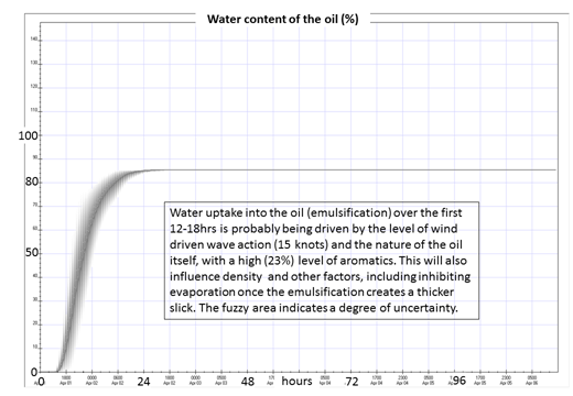 Image of Figure 7: Water content as a percentage of the total volume (effectively showing the level of emulsification) over 120 hours