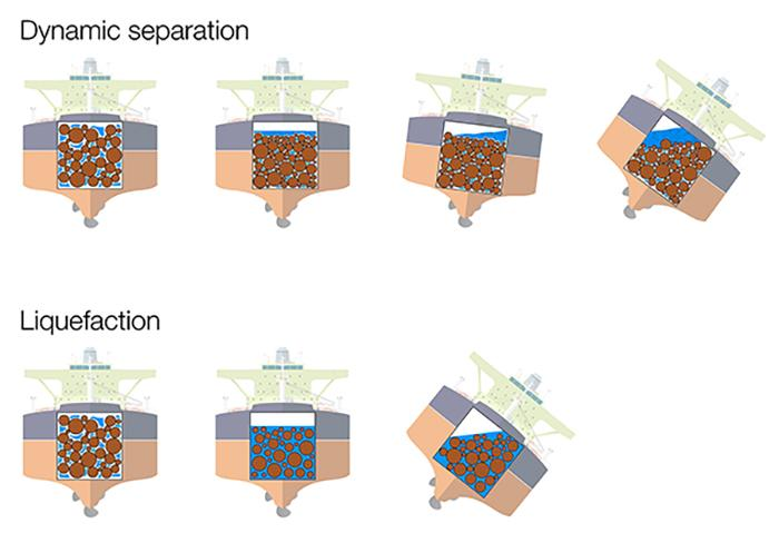 Two diagrams—the dynamic separation diagram shows a ship tipping onto its side with the cargo tipping and separating from the water. The liquefaction diagram shows a ship tipping onto it's side but the water is tipping evenly with the cargo.