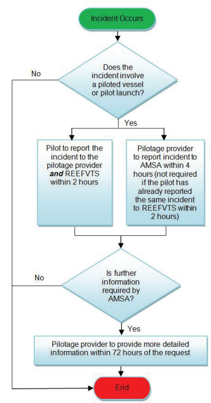 incident reporting process