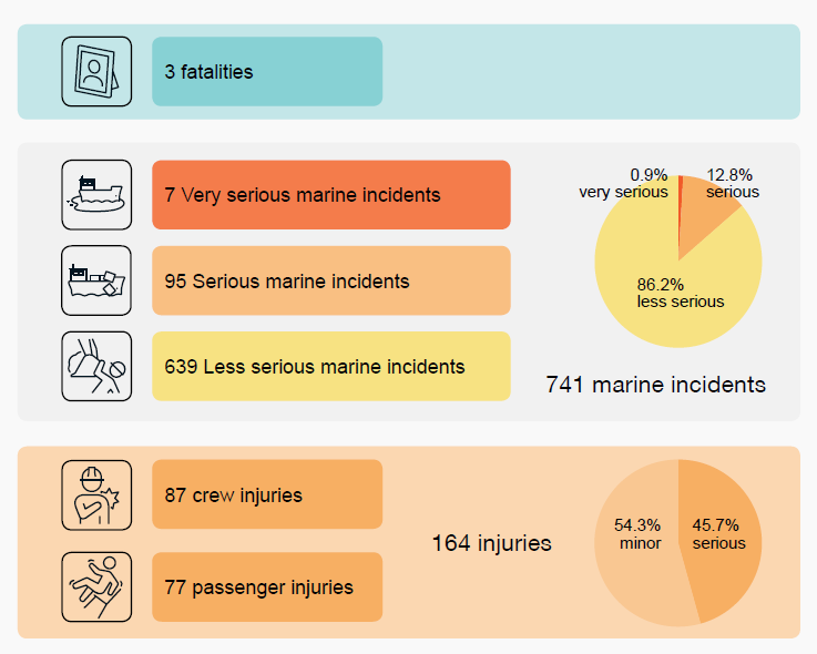 741 reported marine incidents, 3 fatalities