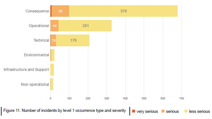 Figure 11. Number of incidents by level 1 occurrence type and severity