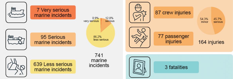dcv incident stats