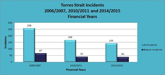 Image of graph showing decline of Torres Strait incidents from 2006 to 2015