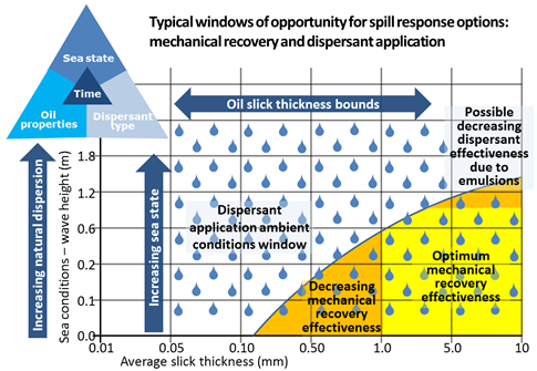 Image of Figure 2: Window of opportunity for mechanical recovery and dispersant spraying response strategies based on ambient conditions (based on Allen, A. 1998)