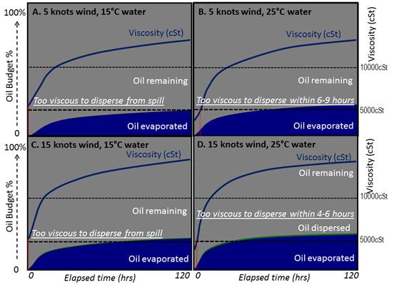 Should we use dispersants?
