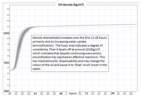 Image of Figure 6: Density change over 120 hours