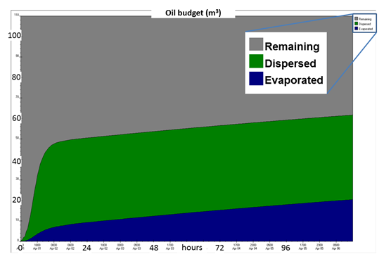 Image of Figure 10: Oil budget in m3, showing the weathering processes involved over 120 hours