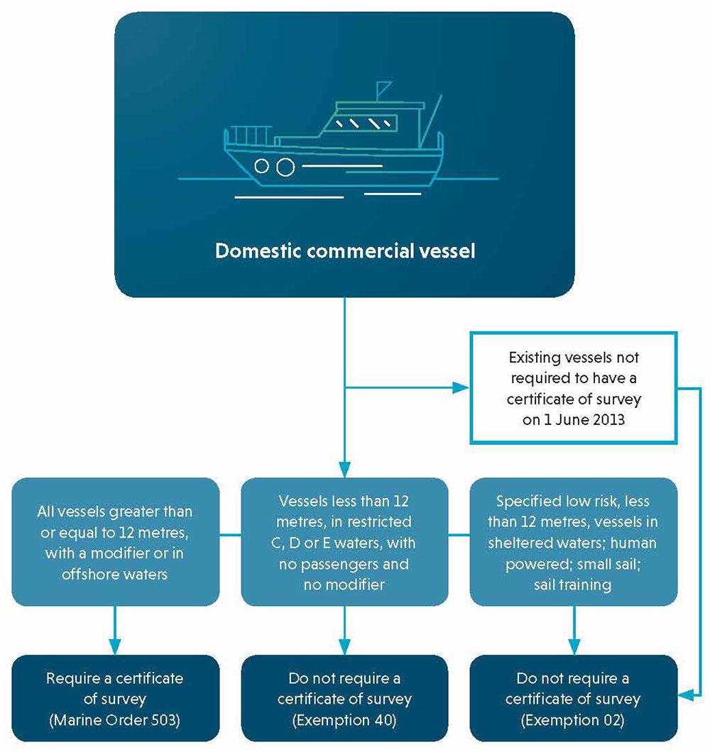 Diagram of what law your domestic commercial vessel comes under. Explained below.