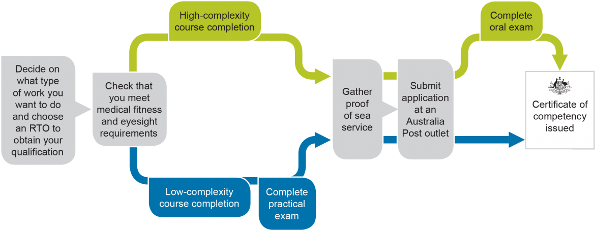 Steps to getting a certificate of competency