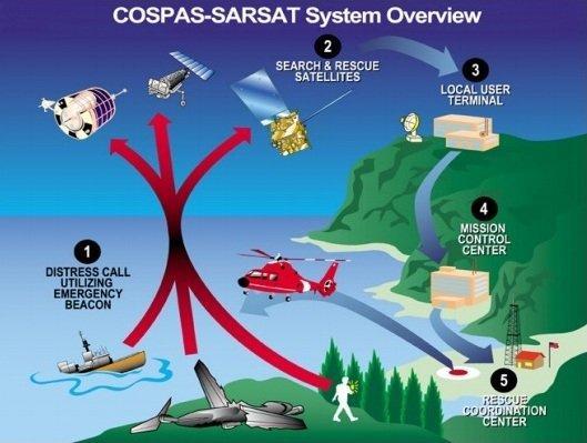 Cospat-sarsat system
