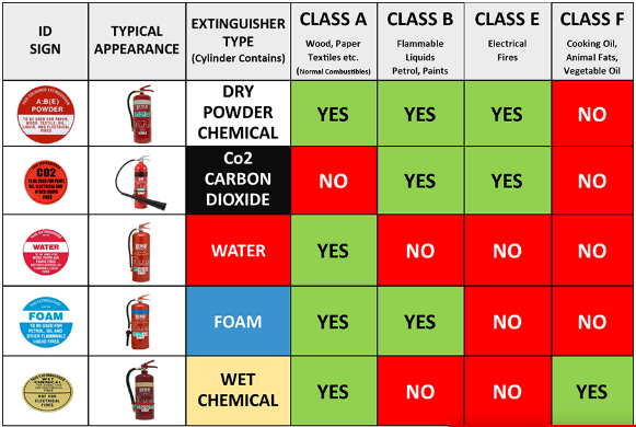 fire extinguisher colour code table