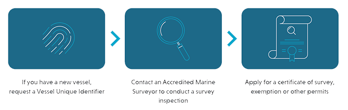 Before you begin operating your vessel, the following requirements must be in place, unless you have an exemption:  a unique vessel identifier, which must be displayed on the vessel a certificate of survey a certificate of operation a safety management sy