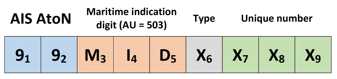 mmsi number system