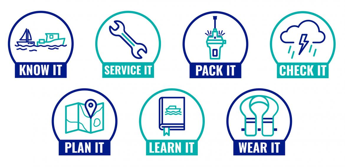 All campaign icons: know it, service it, pack it, check it, plan it, learn it, wear it