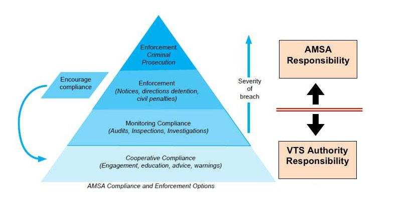Vessel traffic services authority responsibility