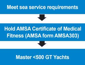 Pathway diagram of Certificate of Competency as Master less than 3000 GT (Yachts)